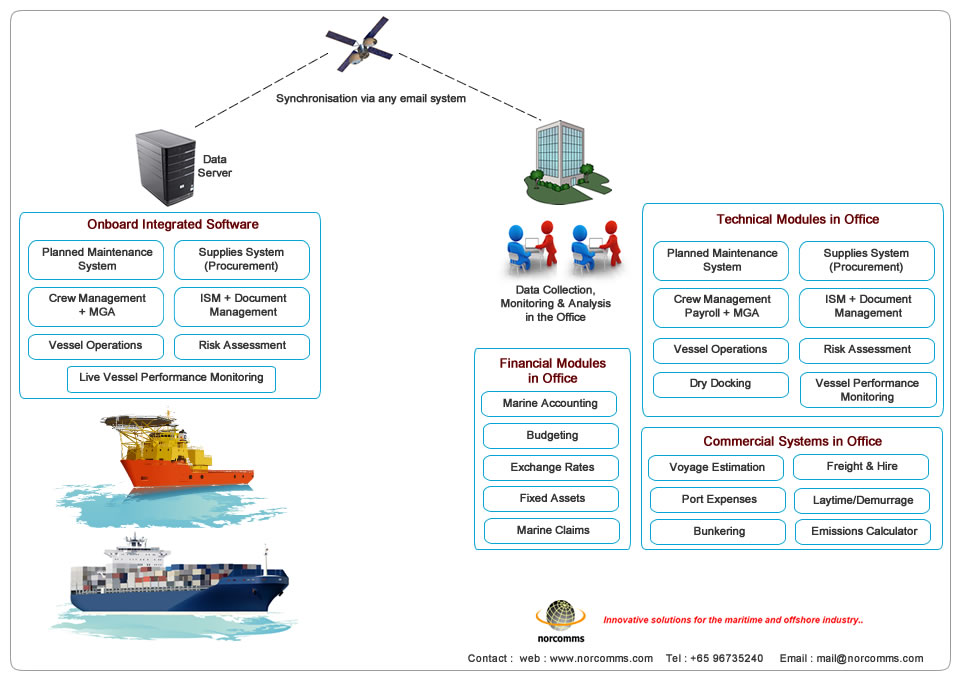 Ship Management Software Integrated Shipping Software
