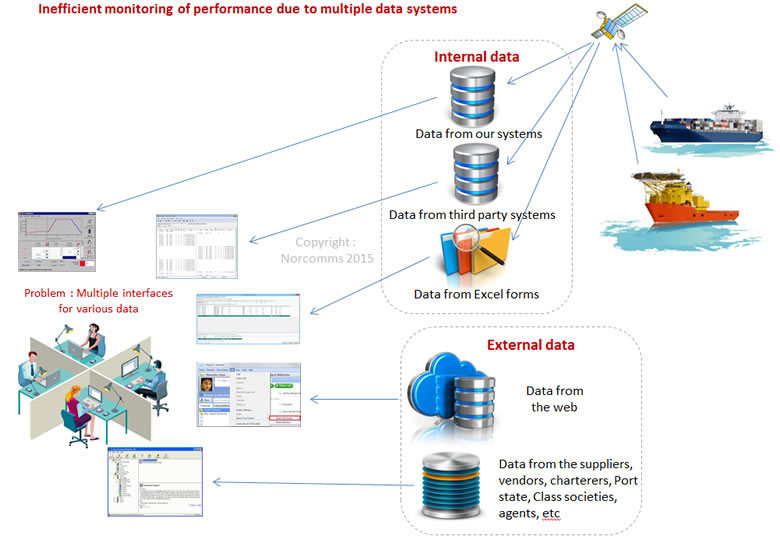 System Of Big Data Systems : Vessel performance monitoring using big data analytics